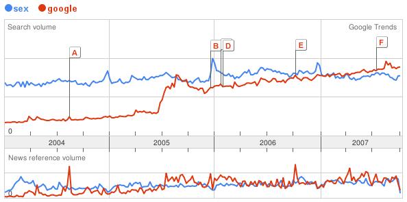 google-vs-sex.png