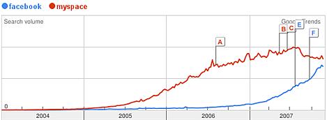 facebook-versus-myspace.png
