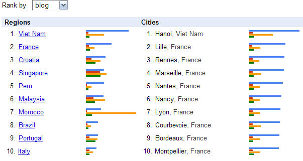 To Try And Find The Answer I Looked At The Cities And Countries Where The Data Comes From Blogs Are Dominated By The French And Vietnamese