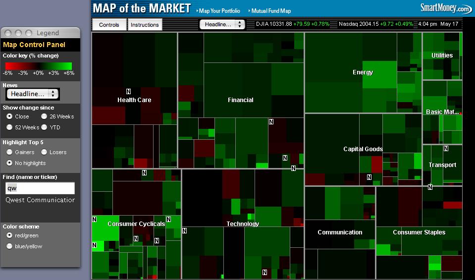 Stock Market Visualizations  Ben Shoemate