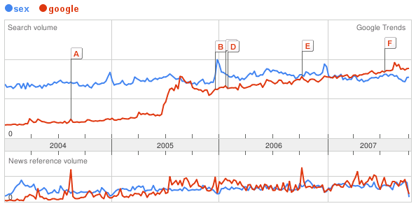 Google more popular than sex (at least according to google)